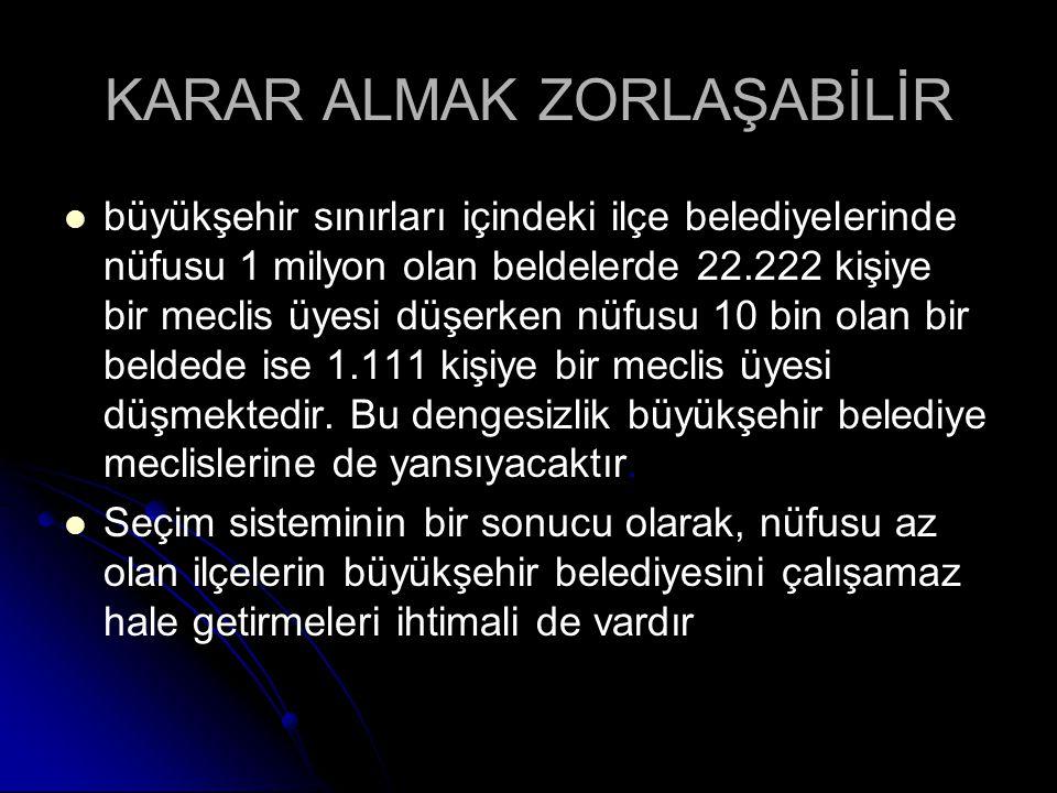 KARAR ALMAK ZORLAŞABİLİR büyükşehir sınırları içindeki ilçe belediyelerinde nüfusu 1 milyon olan beldelerde 22.222 kişiye bir meclis üyesi düşerken nü