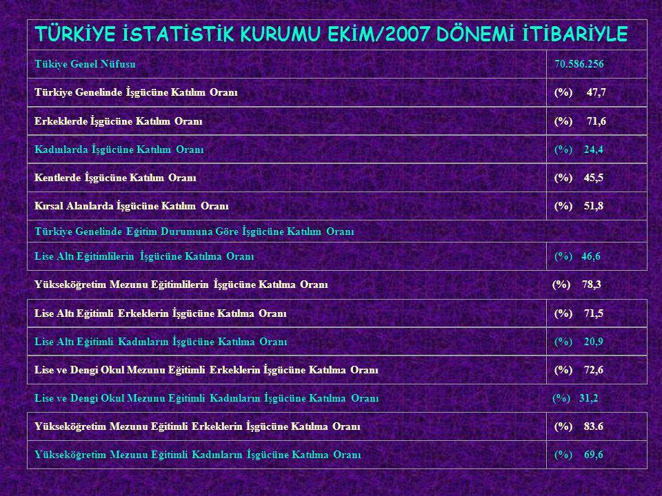 Yükseköğretim Mezunu Eğitimlilerin İşgücüne Katılma Oranı(%) 78,3 Lise ve Dengi Okul Mezunu Eğitimli Kadınların İşgücüne Katılma Oranı(%) 31,2 TÜRK İ YE İ STAT İ ST İ K KURUMU EK İ M/2007 DÖNEM İ İ T İ BAR İ YLE Tükiye Genel Nüfusu70.586.256 Türkiye Genelinde İşgücüne Katılım Oranı(%) 47,7 Erkeklerde İşgücüne Katılım Oranı(%) 71,6 Kadınlarda İşgücüne Katılım Oranı(%) 24,4 Kentlerde İşgücüne Katılım Oranı(%) 45,5 Kırsal Alanlarda İşgücüne Katılım Oranı(%) 51,8 Türkiye Genelinde Eğitim Durumuna Göre İşgücüne Katılım Oranı Lise Altı Eğitimlilerin İşgücüne Katılma Oranı(%) 46,6 Lise Altı Eğitimli Erkeklerin İşgücüne Katılma Oranı(%) 71,5 Lise Altı Eğitimli Kadınların İşgücüne Katılma Oranı(%) 20,9 Lise ve Dengi Okul Mezunu Eğitimli Erkeklerin İşgücüne Katılma Oranı(%) 72,6 Yükseköğretim Mezunu Eğitimli Erkeklerin İşgücüne Katılma Oranı(%) 83.6 Yükseköğretim Mezunu Eğitimli Kadınların İşgücüne Katılma Oranı(%) 69,6