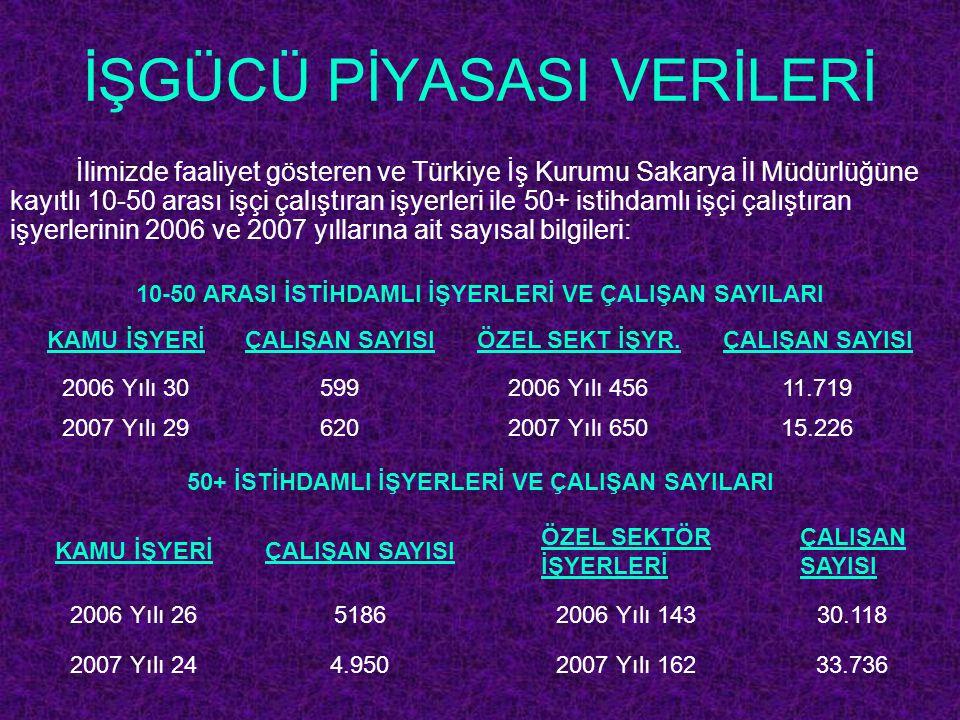 İŞGÜCÜ PİYASASI VERİLERİ İlimizde faaliyet gösteren ve Türkiye İş Kurumu Sakarya İl Müdürlüğüne kayıtlı 10-50 arası işçi çalıştıran işyerleri ile 50+