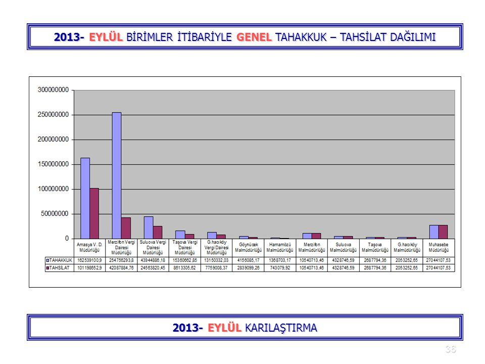 36 2013- EYLÜL BİRİMLER İTİBARİYLE GENEL TAHAKKUK – TAHSİLAT DAĞILIMI 2013- EYLÜL KARILAŞTIRMA