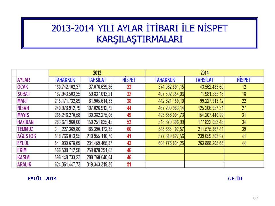 47 2013-2014 YILI AYLAR İTİBARI İLE NİSPET KARŞILAŞTIRMALARI EYLÜL- 2014 GELİR