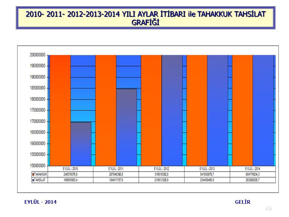 49 2010- 2011- 2012-2013-2014 YILI AYLAR İTİBARI ile TAHAKKUK TAHSİLAT GRAFİĞİ EYLÜL - 2014 GELİR