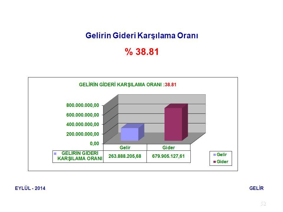 52 EYLÜL - 2014 GELİR Gelirin Gideri Karşılama Oranı % 38.81