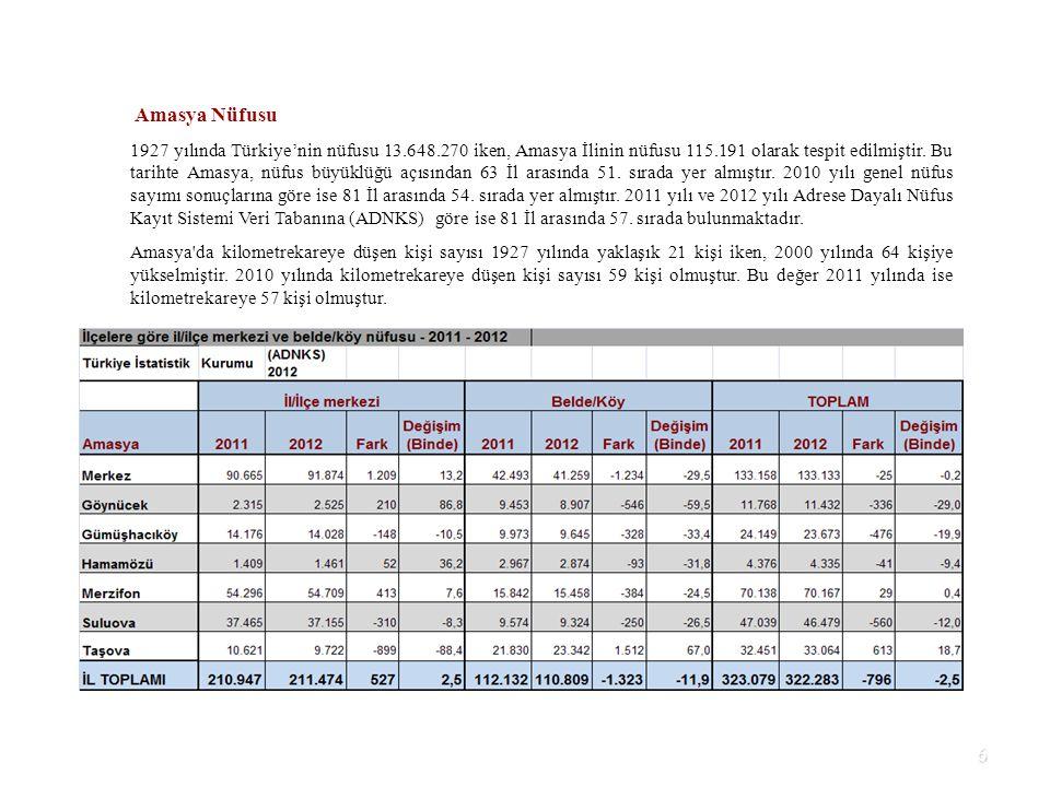6 Amasya Nüfusu 1927 yılında Türkiye'nin nüfusu 13.648.270 iken, Amasya İlinin nüfusu 115.191 olarak tespit edilmiştir. Bu tarihte Amasya, nüfus büyük