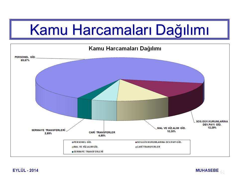 61 Kamu Harcamaları Dağılımı 1.000 TL EYLÜL - 2014 MUHASEBE