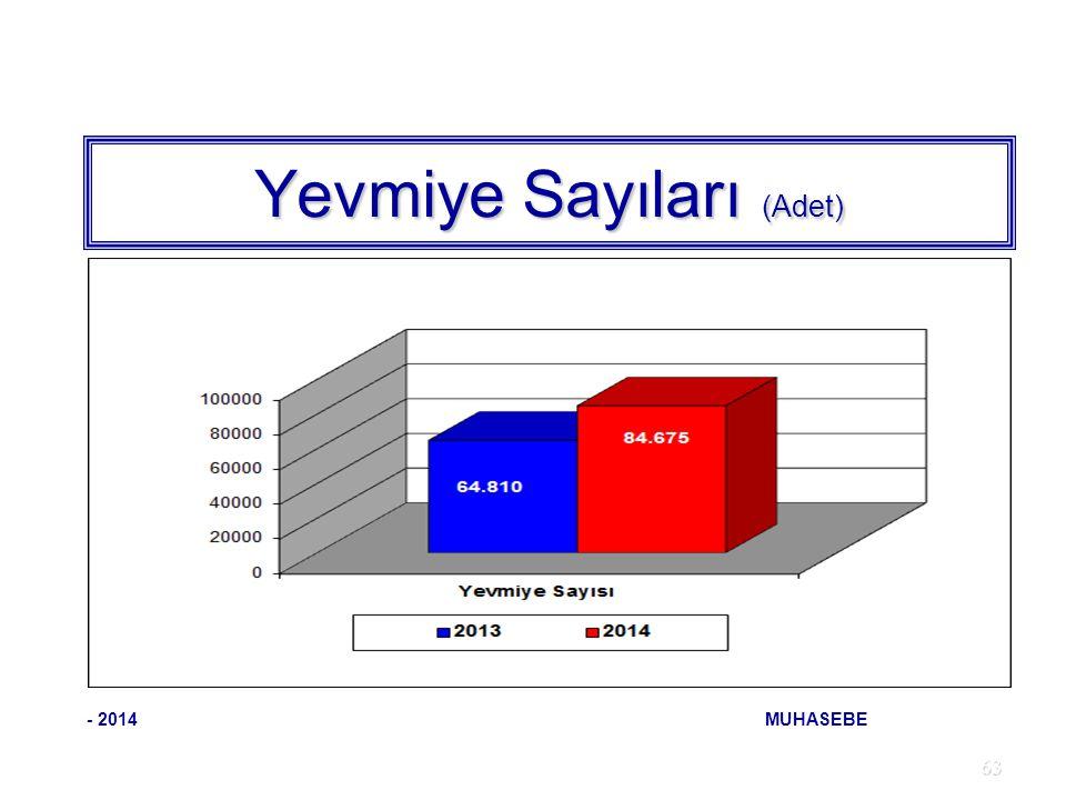 63 Yevmiye Sayıları (Adet) - 2014 MUHASEBE
