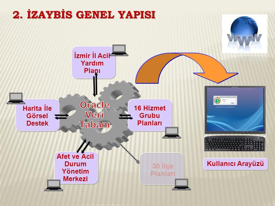 Kullanıcı Arayüzü İzmir İl Acil Yardım Planı Harita İle Görsel Destek Afet ve Acil Durum Yönetim Merkezi 16 Hizmet Grubu Planları 30 İlçe Planları 2.