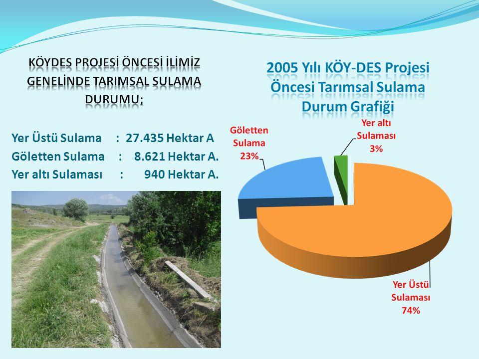 Yer Üstü Sulama : 27.435 Hektar A Göletten Sulama : 8.621 Hektar A.