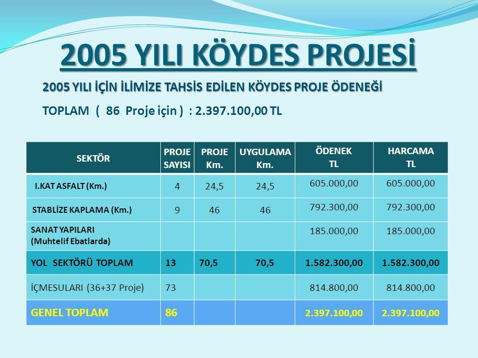2005 YILI KÖYDES PROJESİ SEKTÖR PROJE SAYISI PROJE Km.
