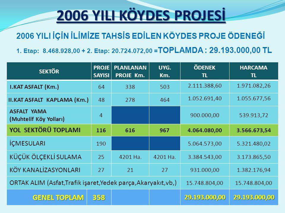 2006 YILI KÖYDES PROJESİ SEKTÖR PROJE SAYISI PLANLANAN PROJE Km.