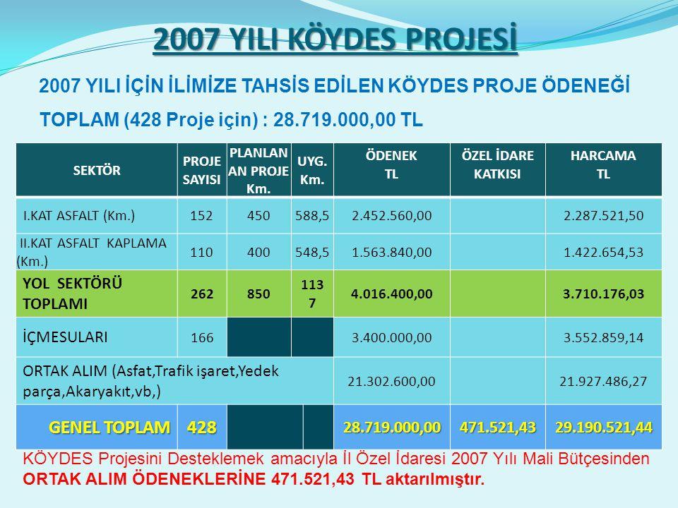 2007 YILI KÖYDES PROJESİ SEKTÖR PROJE SAYISI PLANLAN AN PROJE Km.