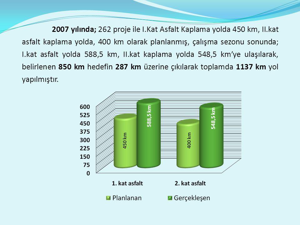 2007 yılında; 262 proje ile I.Kat Asfalt Kaplama yolda 450 km, II.kat asfalt kaplama yolda, 400 km olarak planlanmış, çalışma sezonu sonunda; I.kat asfalt yolda 588,5 km, II.kat kaplama yolda 548,5 km'ye ulaşılarak, belirlenen 850 km hedefin 287 km üzerine çıkılarak toplamda 1137 km yol yapılmıştır.