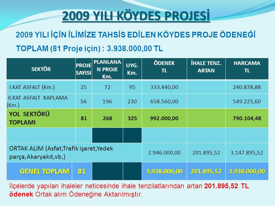 2009 YILI KÖYDES PROJESİ SEKTÖR PROJE SAYISI PLANLANA N PROJE Km.