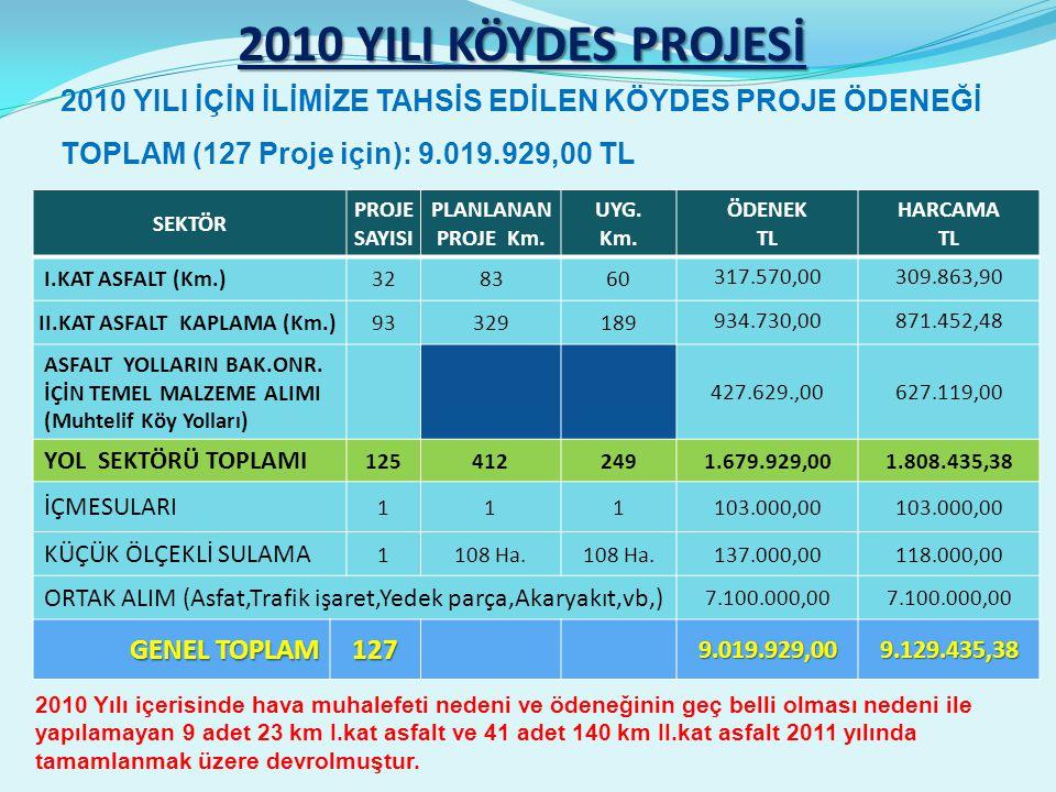 2010 YILI KÖYDES PROJESİ SEKTÖR PROJE SAYISI PLANLANAN PROJE Km.