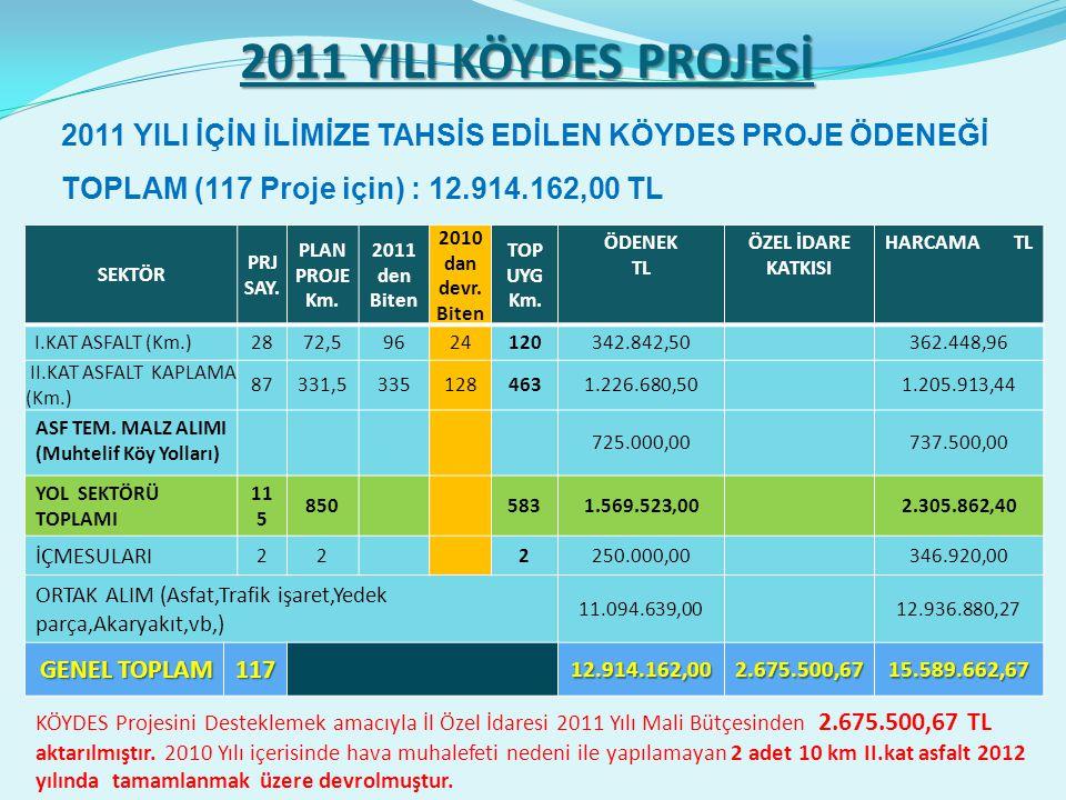 2011 YILI KÖYDES PROJESİ SEKTÖR PRJ SAY. PLAN PROJE Km.