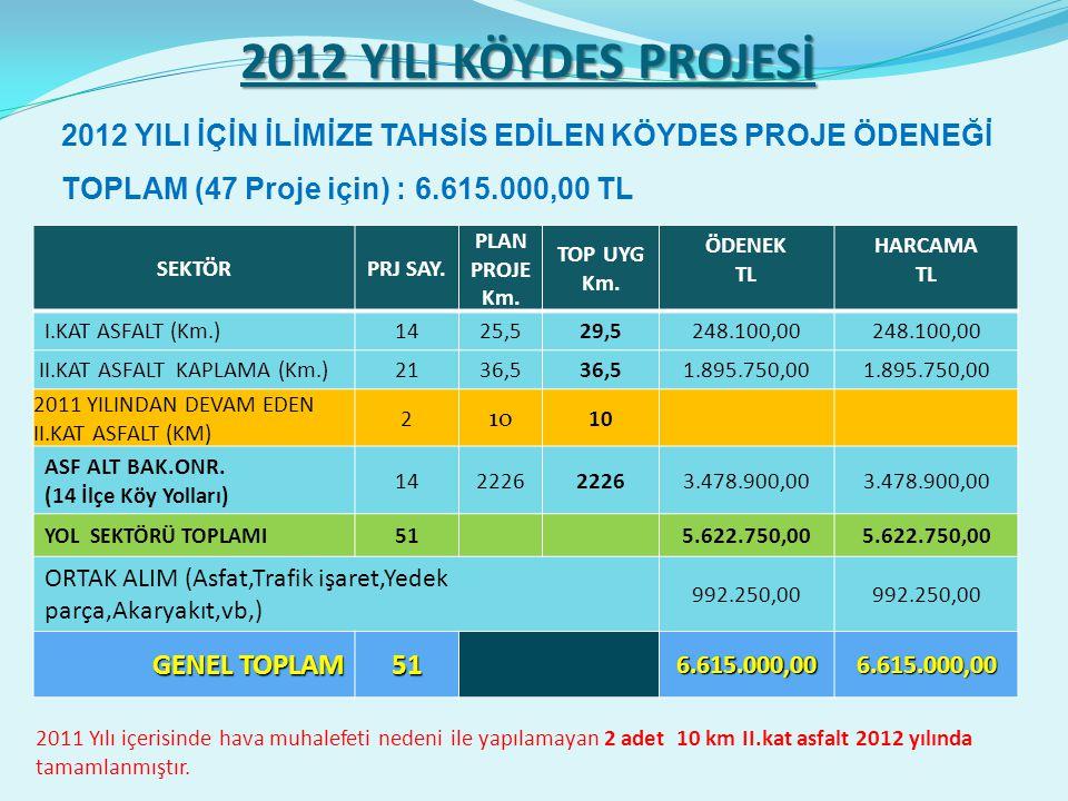 2012 YILI KÖYDES PROJESİ SEKTÖRPRJ SAY. PLAN PROJE Km.