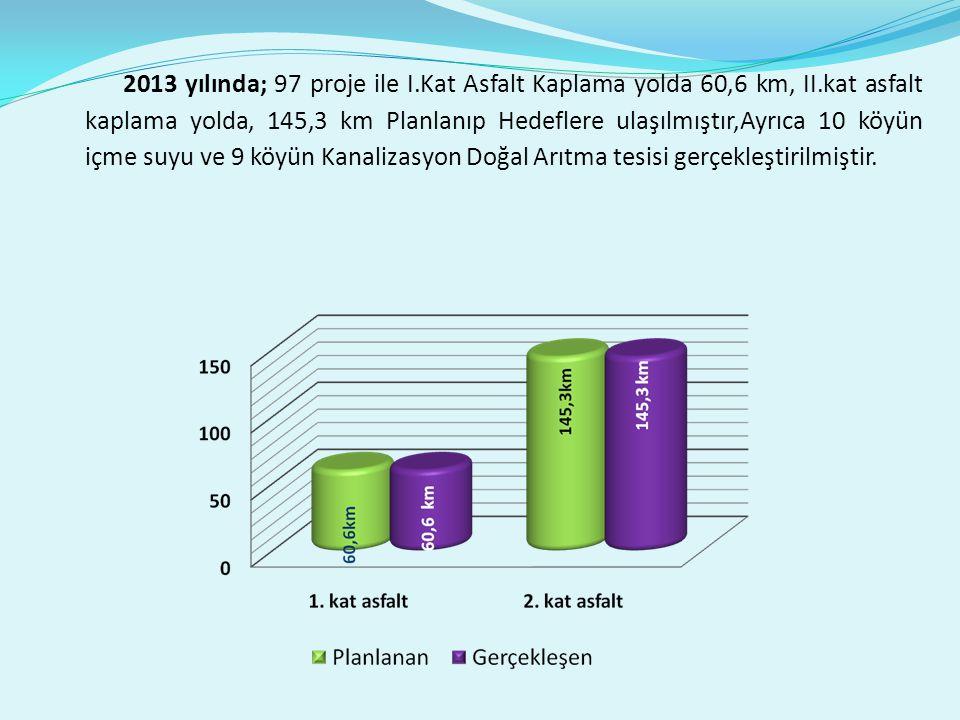 2013 yılında; 97 proje ile I.Kat Asfalt Kaplama yolda 60,6 km, II.kat asfalt kaplama yolda, 145,3 km Planlanıp Hedeflere ulaşılmıştır,Ayrıca 10 köyün içme suyu ve 9 köyün Kanalizasyon Doğal Arıtma tesisi gerçekleştirilmiştir.