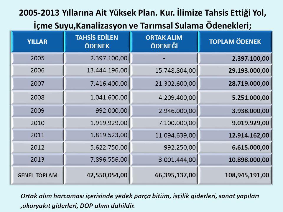 2005-2013 Yıllarına Ait Yüksek Plan. Kur.
