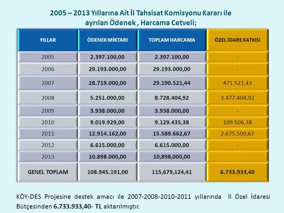 2005 – 2013 Yıllarına Ait İl Tahsisat Komisyonu Kararı ile ayrılan Ödenek, Harcama Cetveli; KÖY-DES Projesine destek amacı ile 2007-2008-2010-2011 yıllarında İl Özel İdaresi Bütçesinden 6.733.933,40- TL aktarılmıştır.