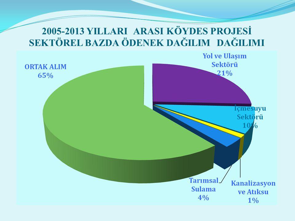 2005-2013 YILLARI ARASI KÖYDES PROJESİ SEKTÖREL BAZDA ÖDENEK DAĞILIM DAĞILIMI
