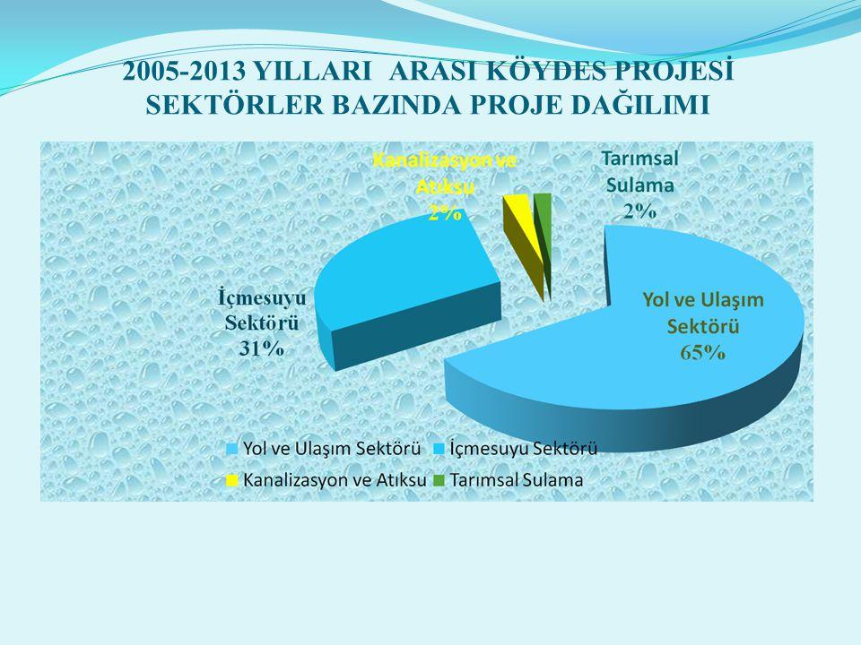 2005-2013 YILLARI ARASI KÖYDES PROJESİ SEKTÖRLER BAZINDA PROJE DAĞILIMI