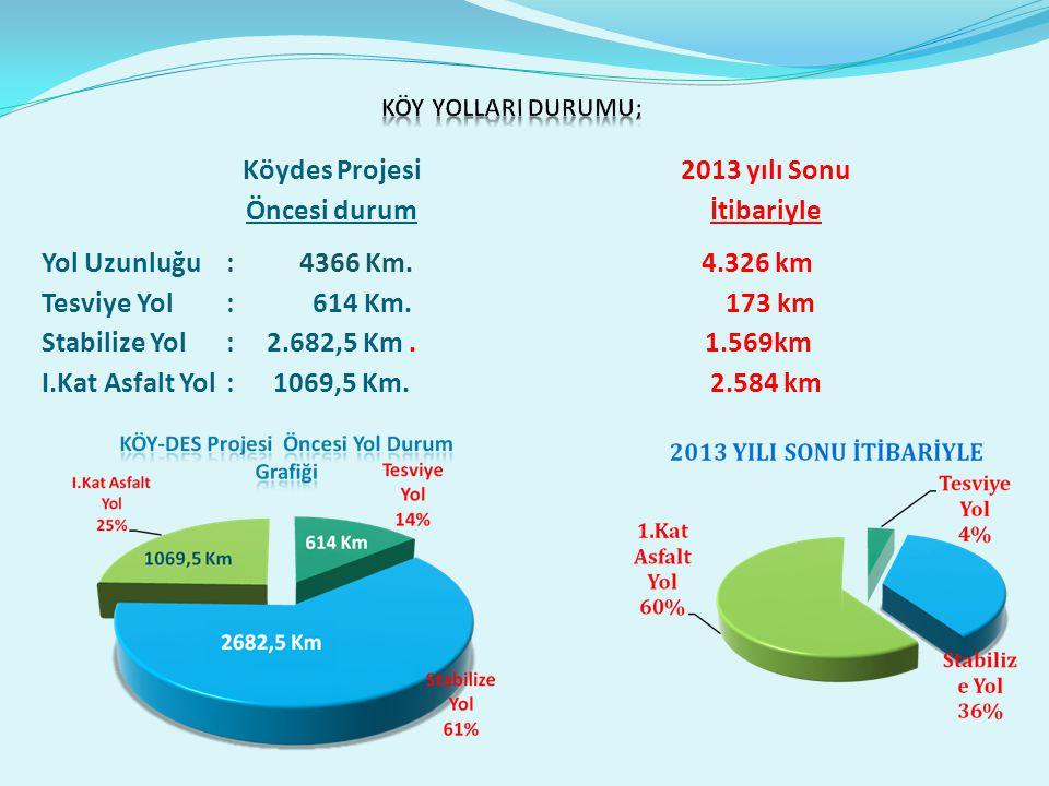 Yol Uzunluğu: 4366 Km. 4.326 km Tesviye Yol : 614 Km.
