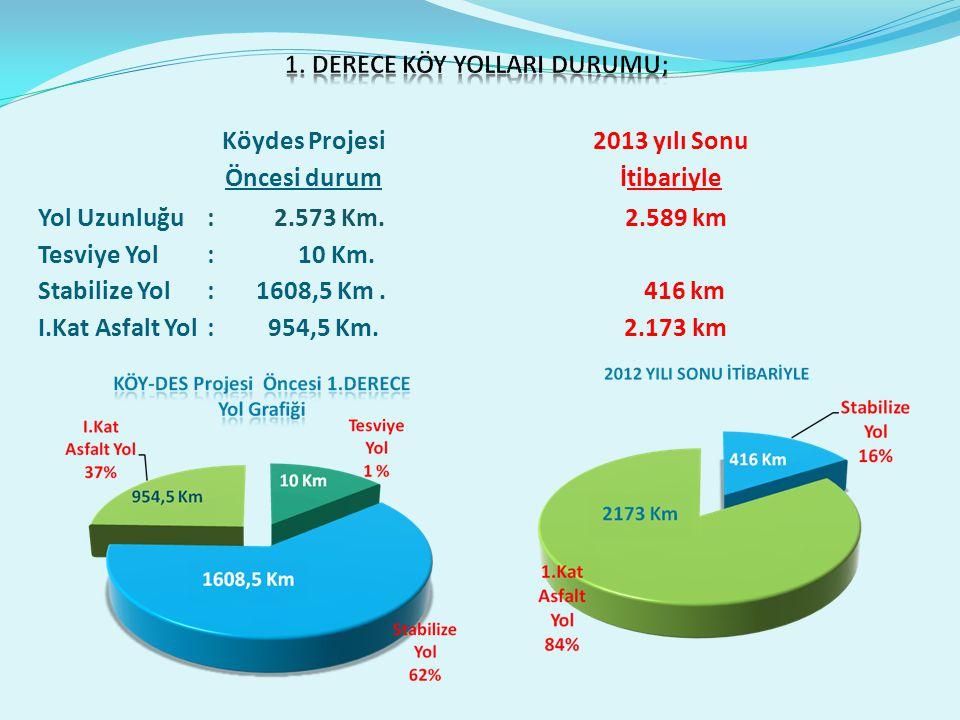 Yol Uzunluğu: 2.573 Km. 2.589 km Tesviye Yol : 10 Km.