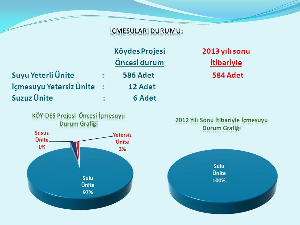 Suyu Yeterli Ünite : 586 Adet 584 Adet İçmesuyu Yetersiz Ünite: 12 Adet Suzuz Ünite : 6 Adet Köydes Projesi Öncesi durum 2013 yılı sonu İtibariyle