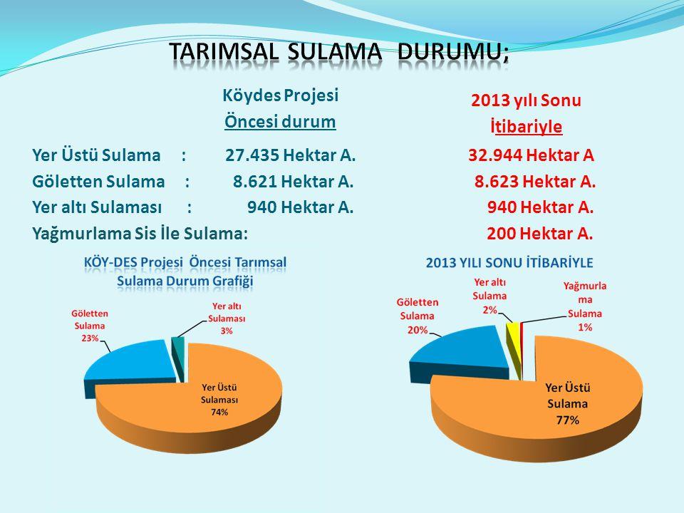 Yer Üstü Sulama : 27.435 Hektar A. 32.944 Hektar A Göletten Sulama : 8.621 Hektar A.