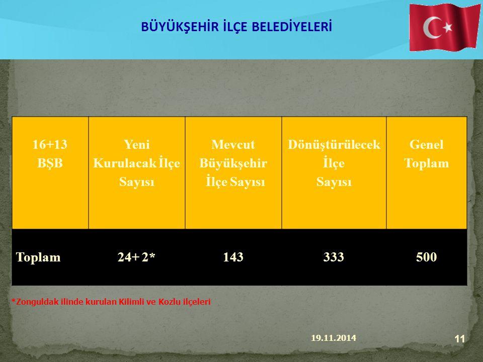 19.11.2014 11 BÜYÜKŞEHİR İLÇE BELEDİYELERİ 16+13 BŞB Yeni Kurulacak İlçe Sayısı Mevcut Büyükşehir İlçe Sayısı Dönüştürülecek İlçe Sayısı Genel Toplam 24+ 2*143333500 *Zonguldak ilinde kurulan Kilimli ve Kozlu ilçeleri
