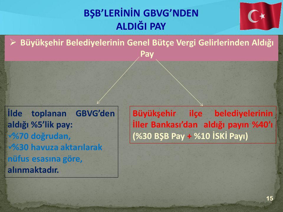 BŞB'LERİNİN GBVG'NDEN ALDIĞI PAY  Büyükşehir Belediyelerinin Genel Bütçe Vergi Gelirlerinden Aldığı Pay İlde toplanan GBVG'den aldığı %5'lik pay: %70 doğrudan, %30 havuza aktarılarak nüfus esasına göre, alınmaktadır.