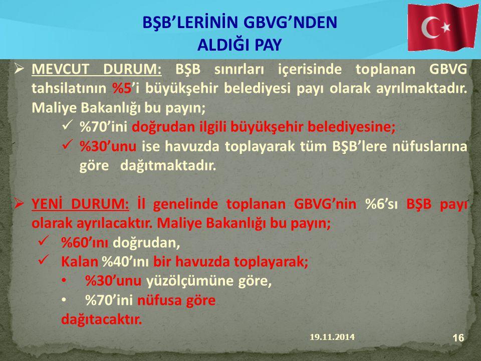 19.11.2014 16 BŞB'LERİNİN GBVG'NDEN ALDIĞI PAY  MEVCUT DURUM: BŞB sınırları içerisinde toplanan GBVG tahsilatının %5'i büyükşehir belediyesi payı olarak ayrılmaktadır.
