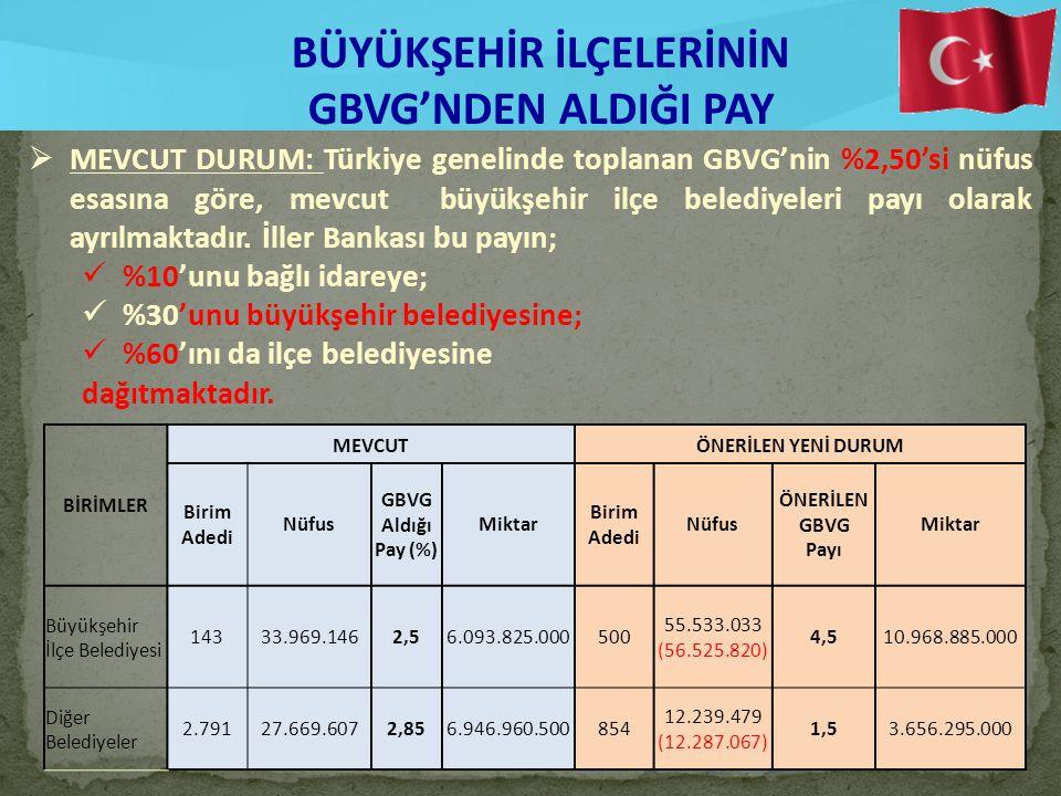 17 BÜYÜKŞEHİR İLÇELERİNİN GBVG'NDEN ALDIĞI PAY  MEVCUT DURUM: Türkiye genelinde toplanan GBVG'nin %2,50'si nüfus esasına göre, mevcut büyükşehir ilçe belediyeleri payı olarak ayrılmaktadır.