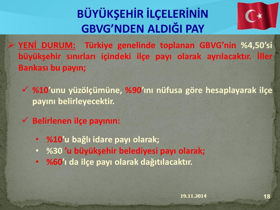 19.11.2014 18 BÜYÜKŞEHİR İLÇELERİNİN GBVG'NDEN ALDIĞI PAY  YENİ DURUM: Türkiye genelinde toplanan GBVG'nin %4,50'si büyükşehir sınırları içindeki ilçe payı olarak ayrılacaktır.