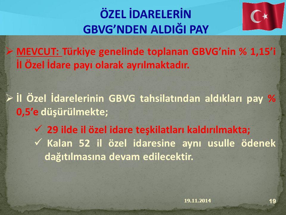19.11.2014 19 ÖZEL İDARELERİN GBVG'NDEN ALDIĞI PAY  MEVCUT: Türkiye genelinde toplanan GBVG'nin % 1,15'i İl Özel İdare payı olarak ayrılmaktadır.