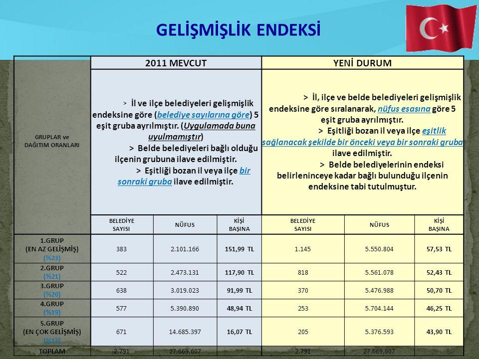 25 GELİŞMİŞLİK ENDEKSİ GRUPLAR ve DAĞITIM ORANLARI 2011 MEVCUTYENİ DURUM > İl ve ilçe belediyeleri gelişmişlik endeksine göre (belediye sayılarına göre) 5 eşit gruba ayrılmıştır.