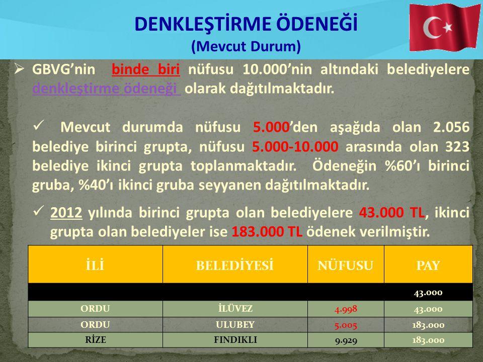 DENKLEŞTİRME ÖDENEĞİ (Mevcut Durum)  GBVG'nin binde biri nüfusu 10.000'nin altındaki belediyelere denkleştirme ödeneği olarak dağıtılmaktadır.