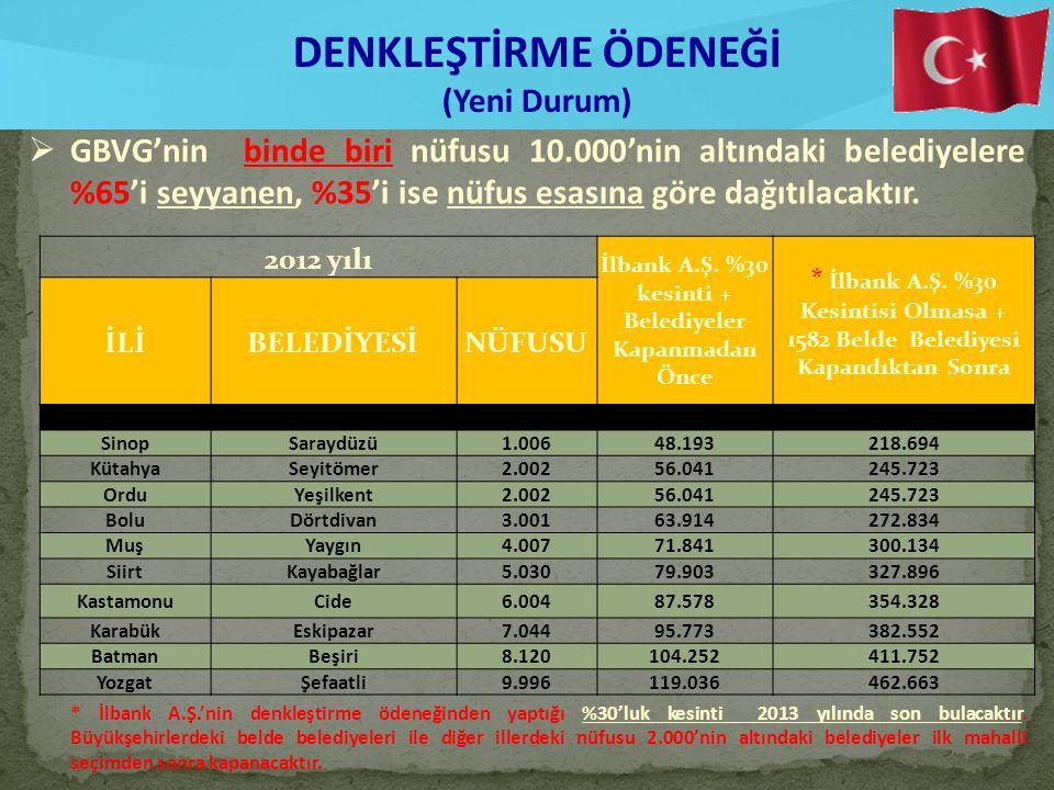 DENKLEŞTİRME ÖDENEĞİ (Yeni Durum)  GBVG'nin binde biri nüfusu 10.000'nin altındaki belediyelere %65'i seyyanen, %35'i ise nüfus esasına göre dağıtılacaktır.