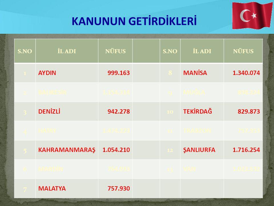 7 İl belediyeleri ilk mahalli idareler seçimi ile birlikte büyükşehir belediyesine dönüştürülmektedir.