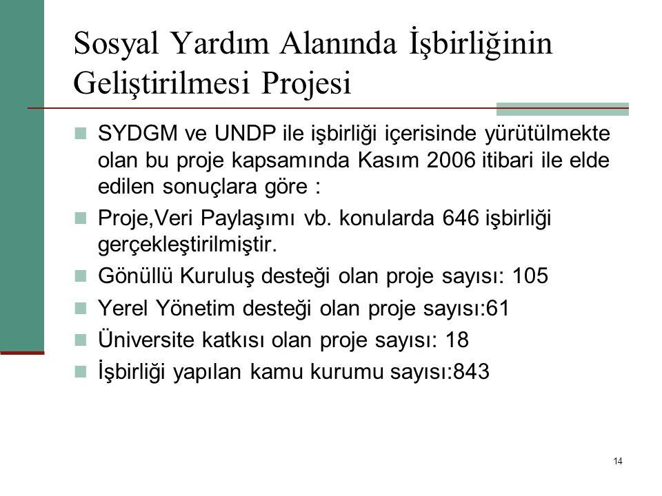 14 Sosyal Yardım Alanında İşbirliğinin Geliştirilmesi Projesi SYDGM ve UNDP ile işbirliği içerisinde yürütülmekte olan bu proje kapsamında Kasım 2006