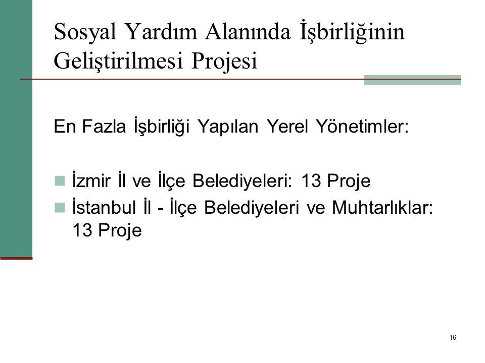 16 Sosyal Yardım Alanında İşbirliğinin Geliştirilmesi Projesi En Fazla İşbirliği Yapılan Yerel Yönetimler: İzmir İl ve İlçe Belediyeleri: 13 Proje İst