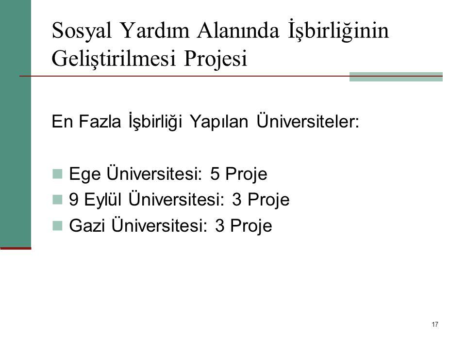 17 Sosyal Yardım Alanında İşbirliğinin Geliştirilmesi Projesi En Fazla İşbirliği Yapılan Üniversiteler: Ege Üniversitesi: 5 Proje 9 Eylül Üniversitesi