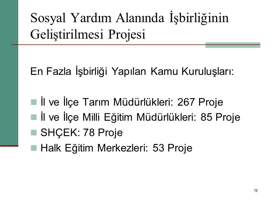 18 Sosyal Yardım Alanında İşbirliğinin Geliştirilmesi Projesi En Fazla İşbirliği Yapılan Kamu Kuruluşları: İl ve İlçe Tarım Müdürlükleri: 267 Proje İl