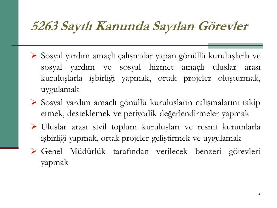 23 Sosyal Yardım Alanında İşbirliğinin Geliştirilmesi Projesi Diğer Başarılı Örnekler-3 İstanbul-Kadıköy Cam Tasarım ve Süsleme Eğitim Projesi Kimliklendirme ve Resmi Nikah Çalışmaları Özürlüler için bahçecilik ve bahçevanlık eğitim projesi Göz sağlığı Taramaları Erken Teşhis ve Tedavi Projesi Kadıköy Çocuk Evi Projesi Kadıköy Kadın Çocuk Evi Projesi Gevşeme ve Solunum Egzersizli Müzikli Eğitim Projesi Sevgi Mağazası Projesi Risk Altındaki Çocuklara Yaşam Okulu Projesi Haydi Kızlar Okula Kampanyası Risk Altındaki Çocukların Tespitinin Yapılıp Rehabilitasyonları Sağlanarak Yaşam Standartlarının İyileştirilmesi Projesi
