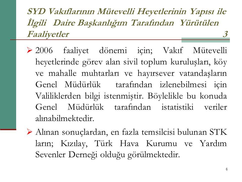 6 SYD Vakıflarının Mütevelli Heyetlerinin Yapısı ile İlgili Daire Başkanlığım Tarafından Yürütülen Faaliyetler 3  2006 faaliyet dönemi için; Vakıf Mü