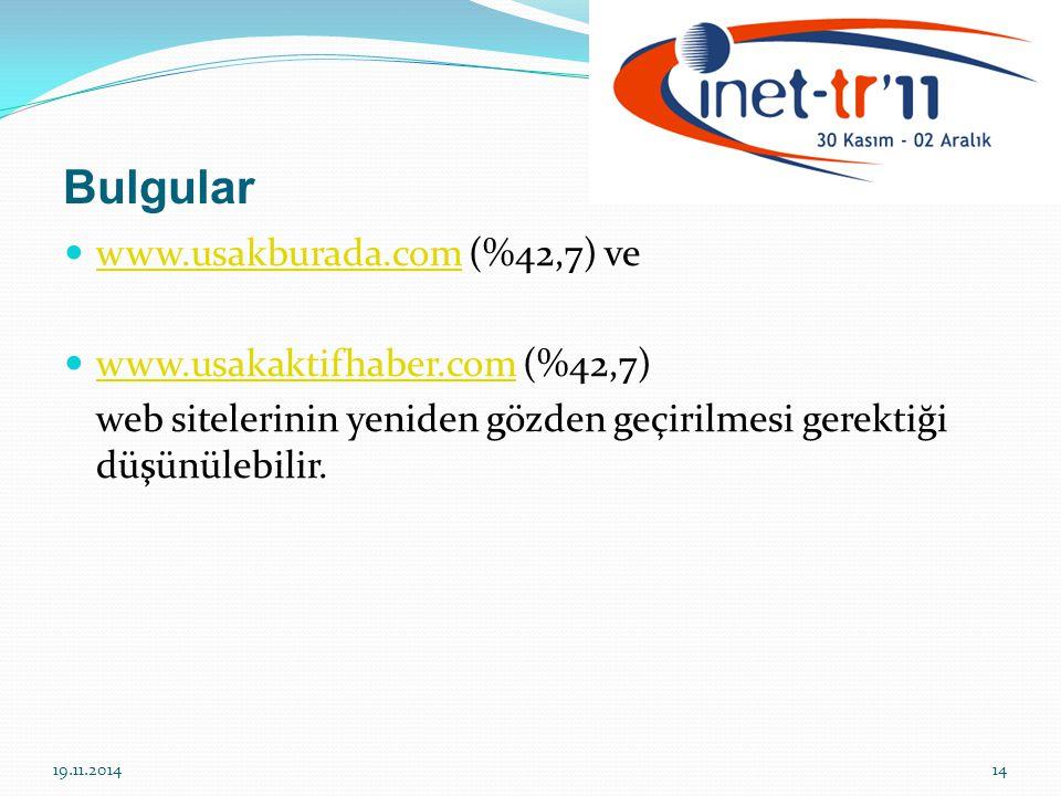 Bulgular www.usakburada.com (%42,7) ve www.usakburada.com www.usakaktifhaber.com (%42,7) www.usakaktifhaber.com web sitelerinin yeniden gözden geçirilmesi gerektiği düşünülebilir.