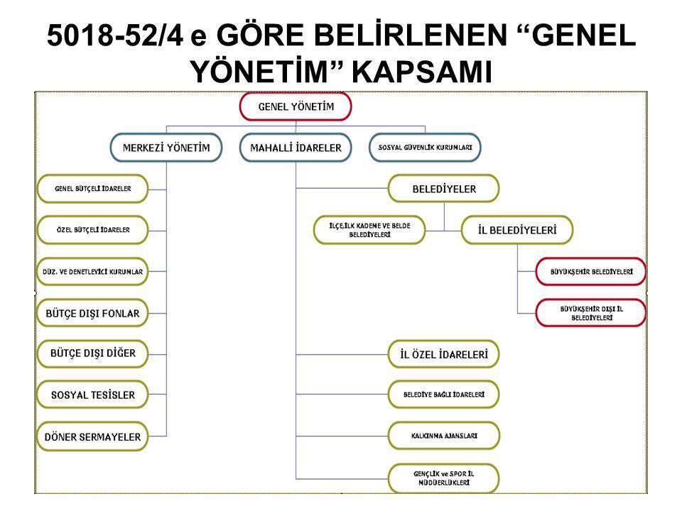 """5018-52/4 e GÖRE BELİRLENEN """"GENEL YÖNETİM"""" KAPSAMI"""