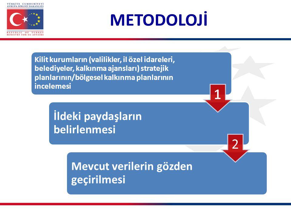 METODOLOJİ Kilit kurumların (valilikler, il özel idareleri, belediyeler, kalkınma ajansları) stratejik planlarının/bölgesel kalkınma planlarının incelemesi İldeki paydaşların belirlenmesi Mevcut verilerin gözden geçirilmesi 2
