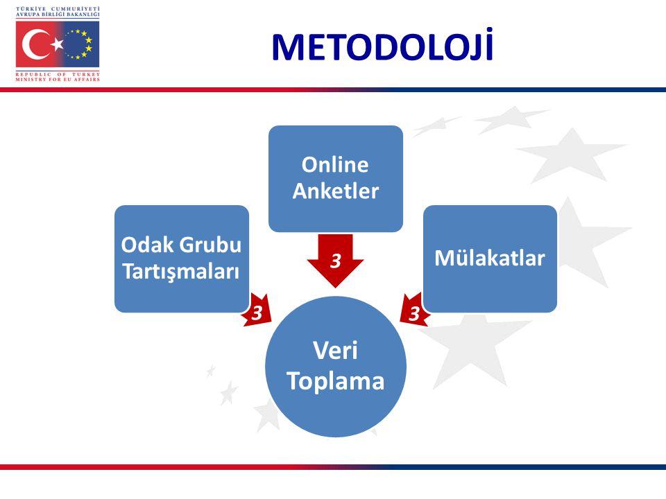 METODOLOJİ Veri Toplama Odak Grubu Tartışmaları Online Anketler Mülakatlar 3 3 3
