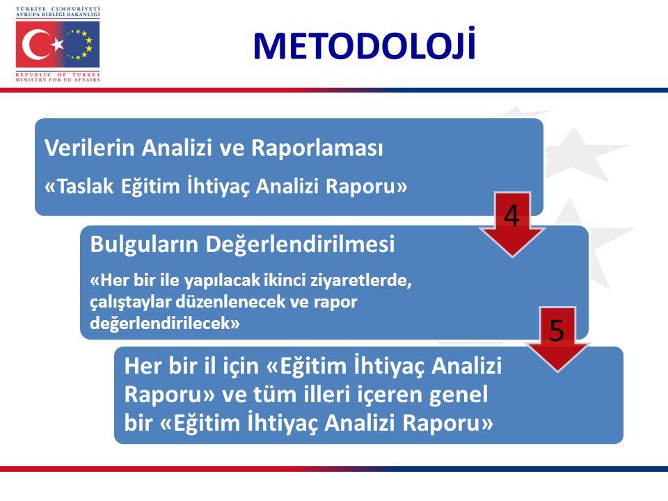 Verilerin Analizi ve Raporlaması «Taslak Eğitim İhtiyaç Analizi Raporu» Bulguların Değerlendirilmesi «Her bir ile yapılacak ikinci ziyaretlerde, çalıştaylar düzenlenecek ve rapor değerlendirilecek» Her bir il için «Eğitim İhtiyaç Analizi Raporu» ve tüm illeri içeren genel bir «Eğitim İhtiyaç Analizi Raporu» 4 5 METODOLOJİ